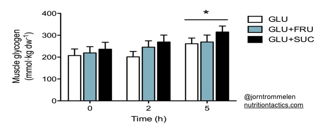 Muscle glycogen repletion during 5 hours of postexercise recovery. Three isocaloric treatments: 1) glucose, 2) glucose+fructose, or 3) glucose+sucrose. All three treatments were equally effective at restoring muscle glycogen.
